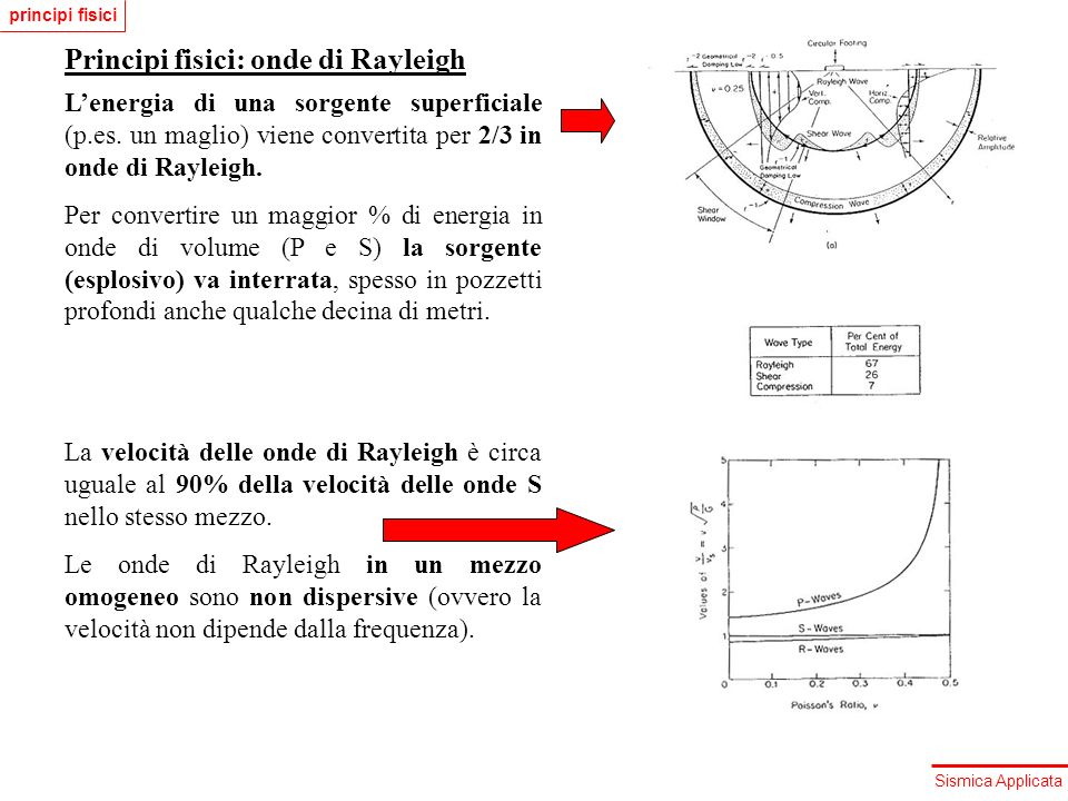 Principi fisici: onde di Rayleigh