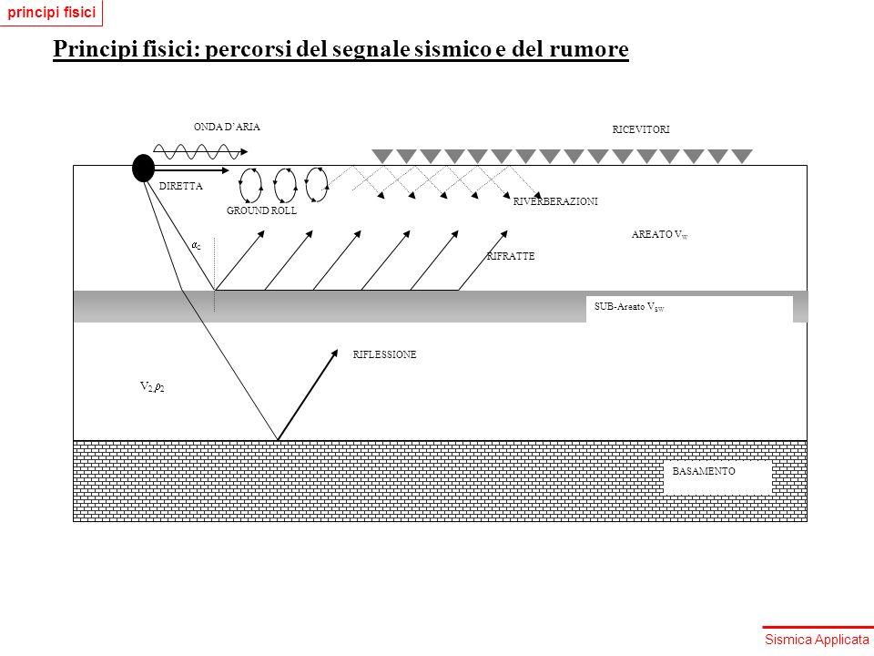 Principi fisici: percorsi del segnale sismico e del rumore