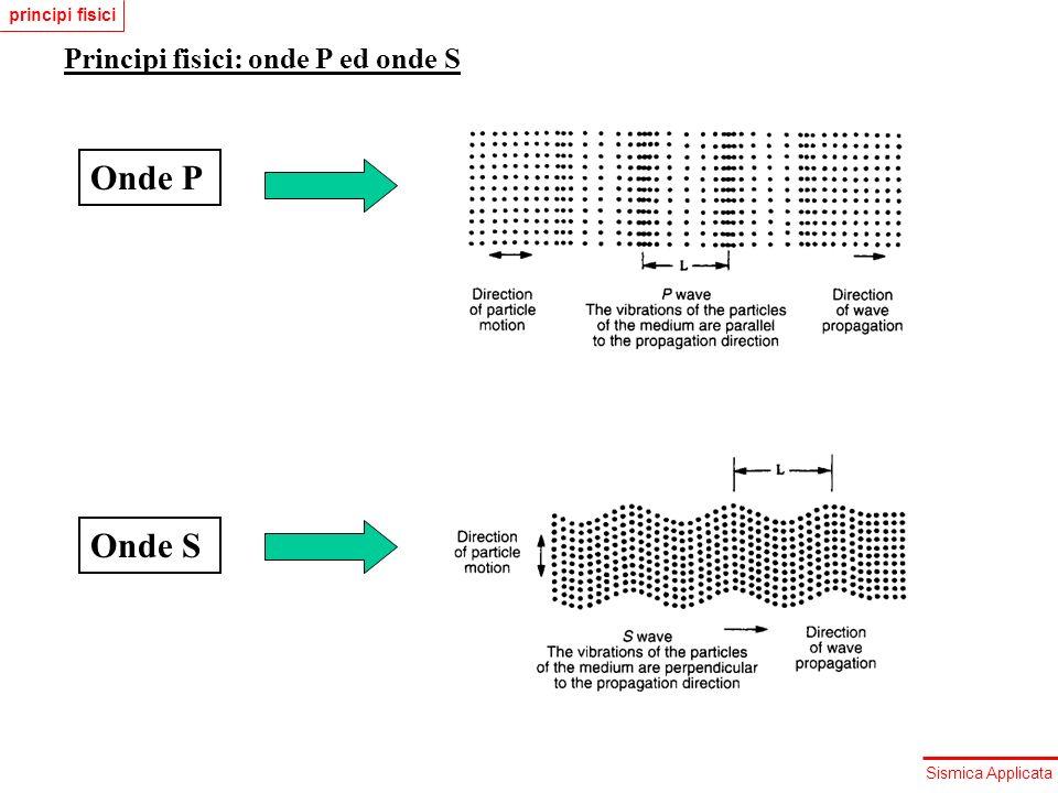 principi fisici Principi fisici: onde P ed onde S Onde P Onde S