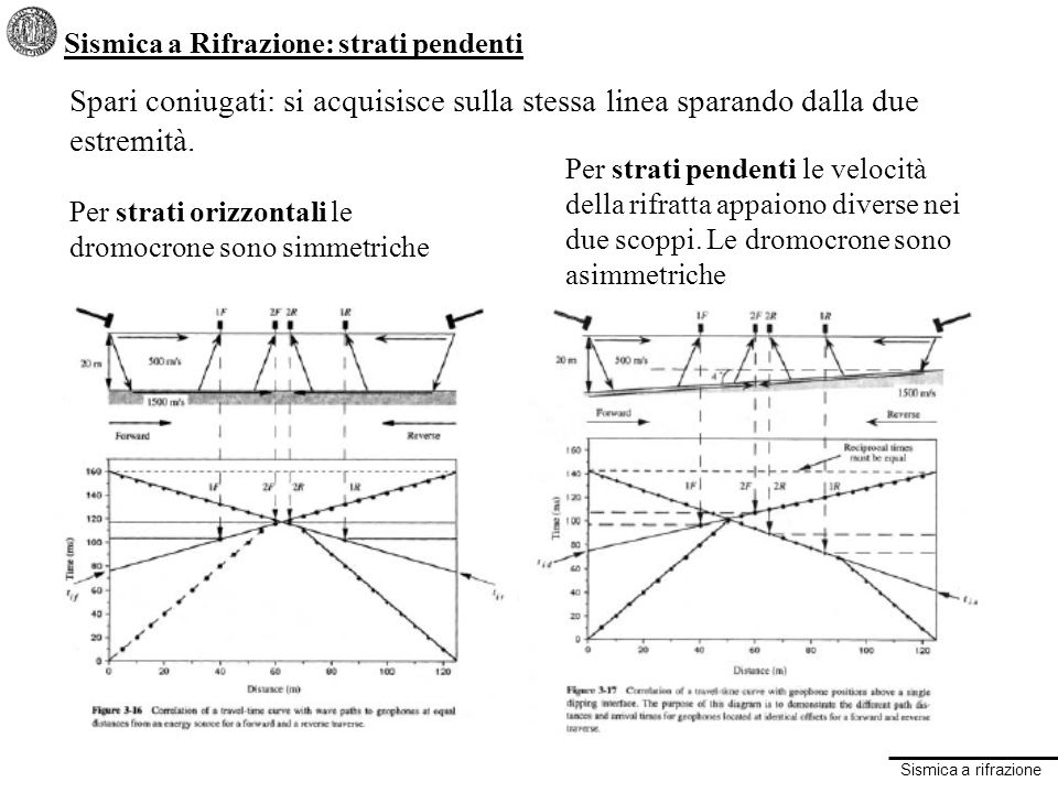Sismica a Rifrazione: strati pendenti