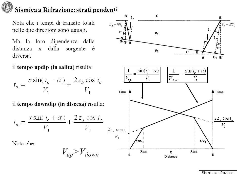 Vup>Vdown Sismica a Rifrazione: strati pendenti ic