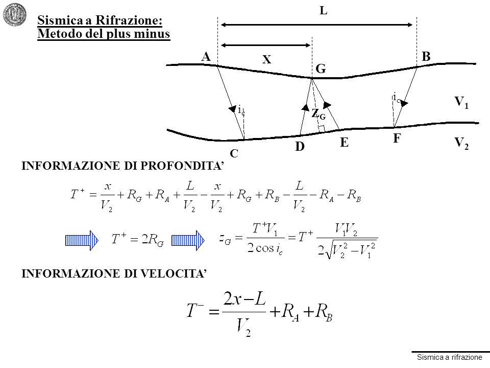 Sismica a Rifrazione: Metodo del plus minus