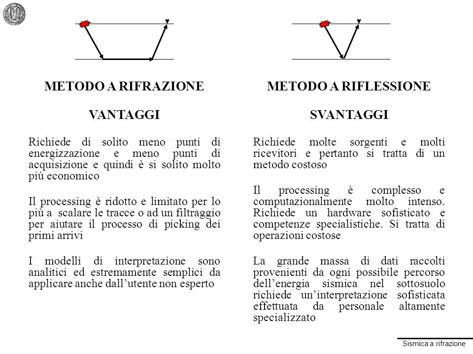 METODO A RIFRAZIONE VANTAGGI METODO A RIFLESSIONE SVANTAGGI