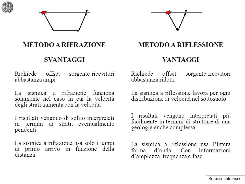 METODO A RIFRAZIONE SVANTAGGI METODO A RIFLESSIONE VANTAGGI