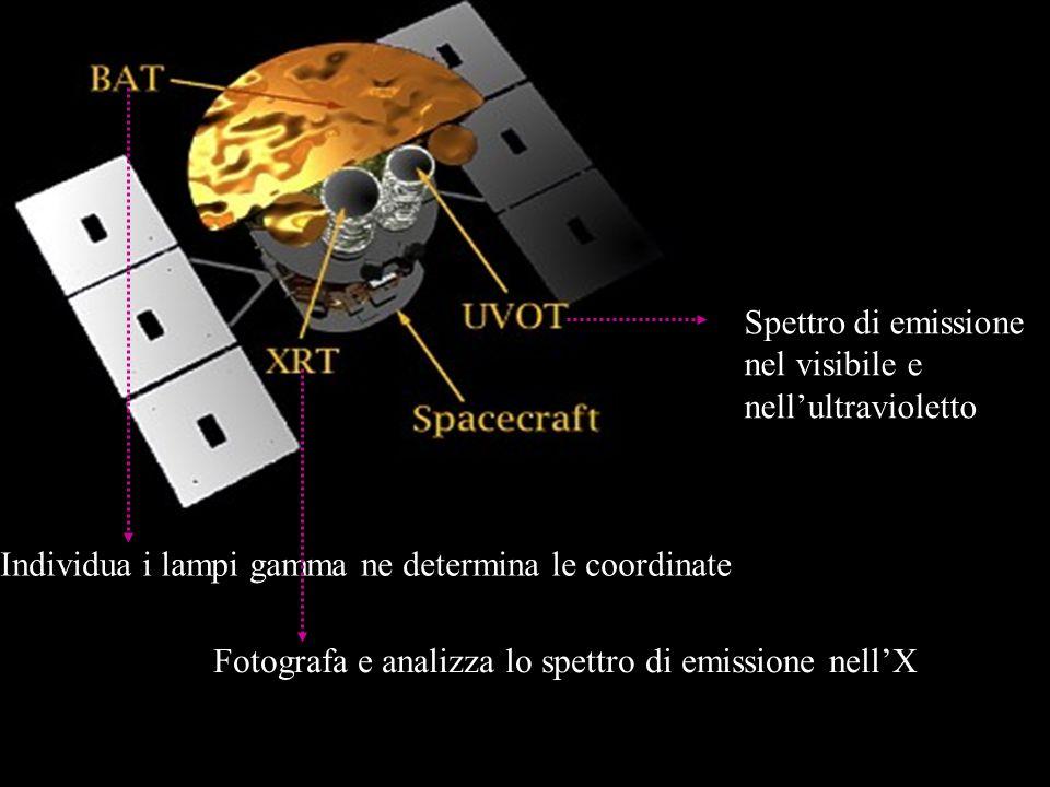 Spettro di emissione nel visibile e nell'ultravioletto