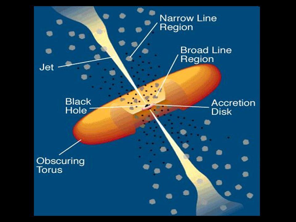 Centro: Buco nero supermassivo con massa da un milione a 10 miliardi di volte la massa del sole Da 100 a 1000 raggi solari dal centro: Disco di accrescimento che emette dall ottico all X Da 1 parsec a 50-100 pc dal centro: Toroide di polveri e molecole che emette IR Oltre al toroide ci sono nubi di gas molto dense (responsabili delle righe di emissione più spesse) e molto poco dense (responsabili delle righe di emissione più sottili) e poi jets originati dal nucleo, che si estendono fino ad 1Mpc dallo stesso ed emettono su tutto lo spettro per radiazione di sincrotrone