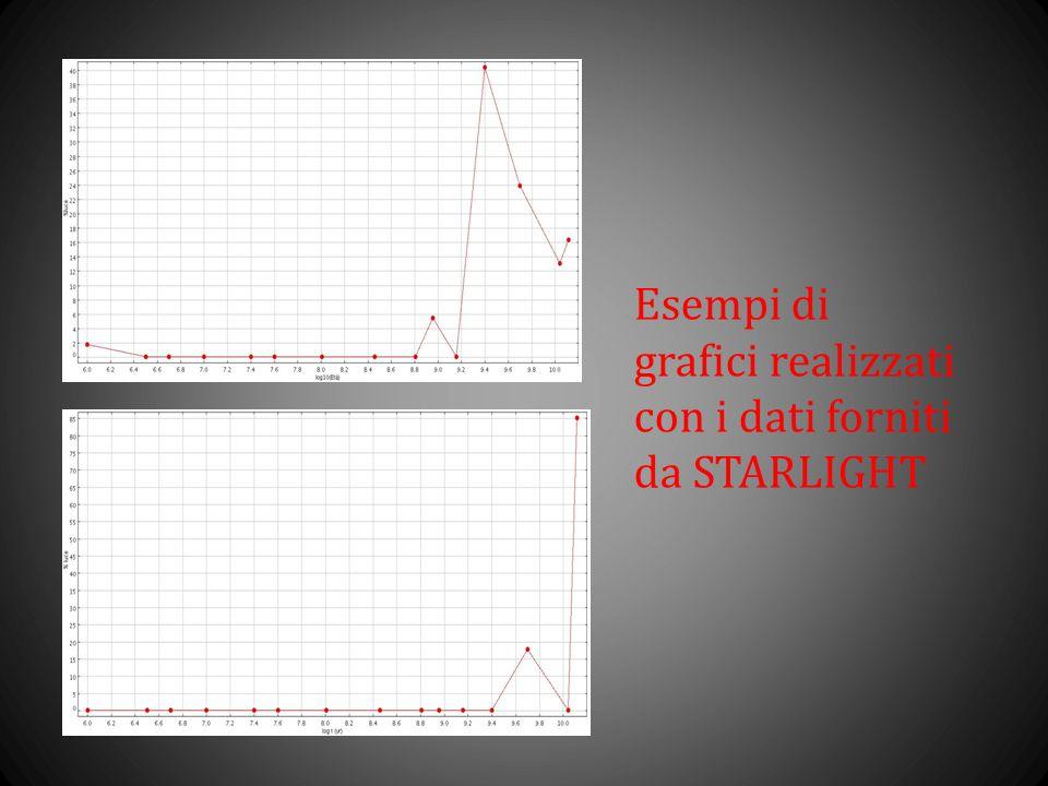 Esempi di grafici realizzati con i dati forniti da STARLIGHT