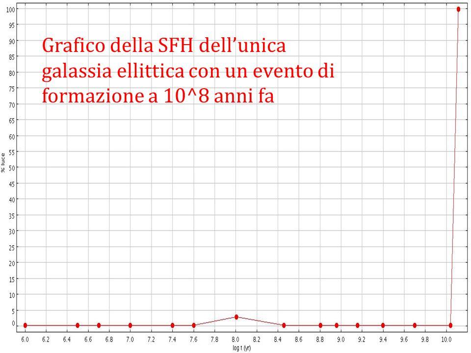 Grafico della SFH dell'unica galassia ellittica con un evento di formazione a 10^8 anni fa