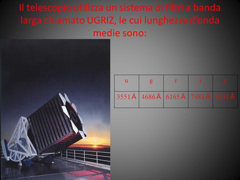Il telescopio utilizza un sistema di filtri a banda larga chiamato UGRIZ, le cui lunghezze d'onda medie sono:
