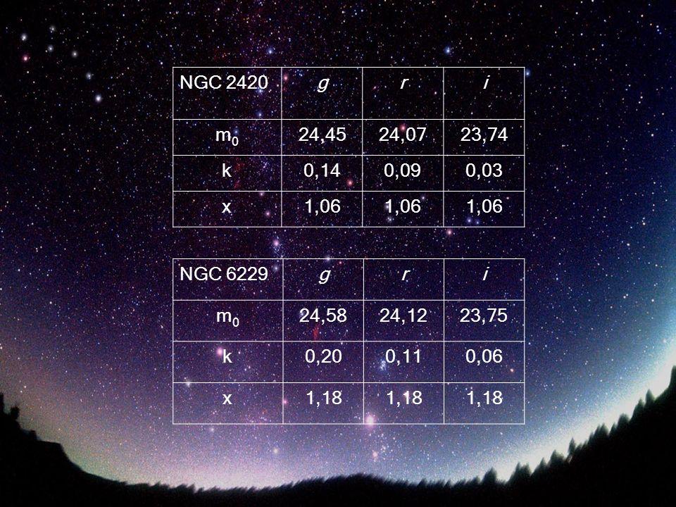 NGC 2420 g. r. i. m0. 24,45. 24,07. 23,74. k. 0,14. 0,09. 0,03. x. 1,06. NGC 6229. g.