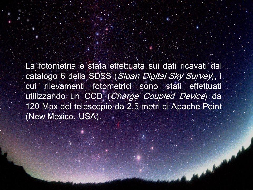 La fotometria è stata effettuata sui dati ricavati dal catalogo 6 della SDSS (Sloan Digital Sky Survey), i cui rilevamenti fotometrici sono stati effettuati utilizzando un CCD (Charge Coupled Device) da 120 Mpx del telescopio da 2,5 metri di Apache Point (New Mexico, USA).