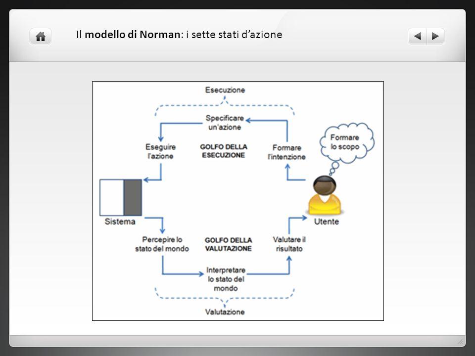 Il modello di Norman: i sette stati d'azione