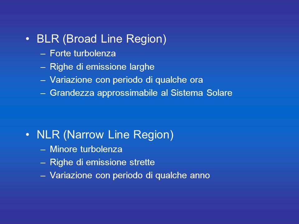 BLR (Broad Line Region)