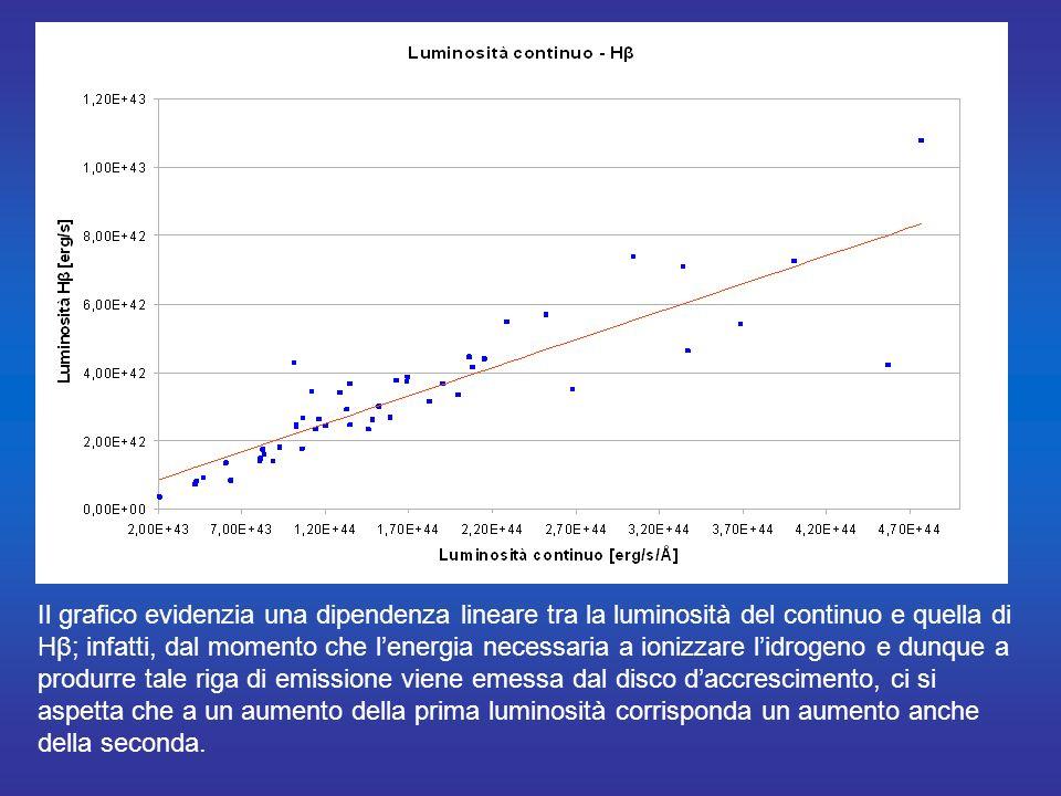 Il grafico evidenzia una dipendenza lineare tra la luminosità del continuo e quella di Hβ; infatti, dal momento che l'energia necessaria a ionizzare l'idrogeno e dunque a produrre tale riga di emissione viene emessa dal disco d'accrescimento, ci si aspetta che a un aumento della prima luminosità corrisponda un aumento anche della seconda.