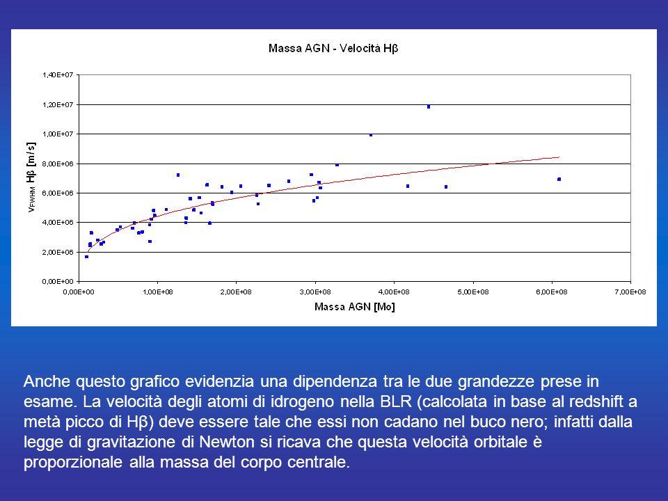Anche questo grafico evidenzia una dipendenza tra le due grandezze prese in esame.