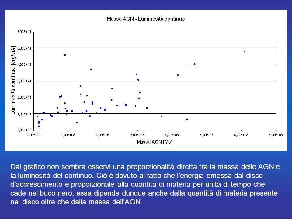 Dal grafico non sembra esservi una proporzionalità diretta tra la massa delle AGN e la luminosità del continuo.
