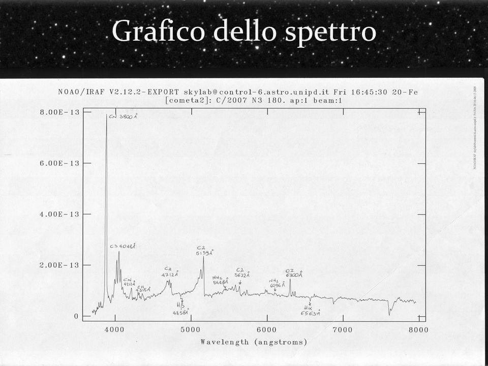 Grafico dello spettro