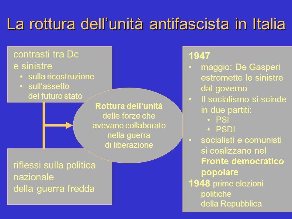 La rottura dell'unità antifascista in Italia