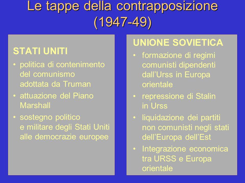 Le tappe della contrapposizione (1947-49)