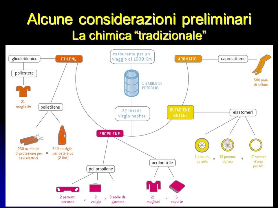 Alcune considerazioni preliminari La chimica tradizionale