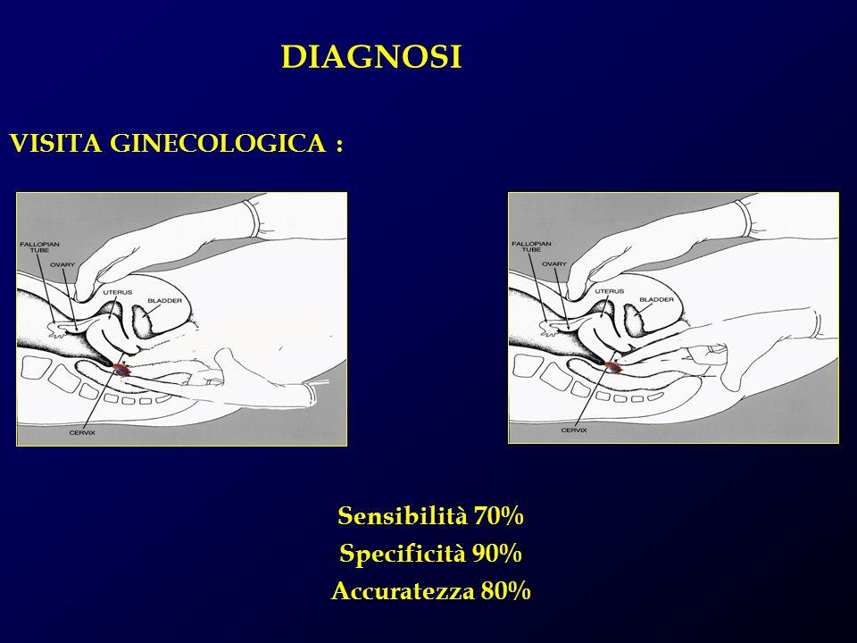 DIAGNOSI VISITA GINECOLOGICA : Sensibilità 70% Specificità 90%
