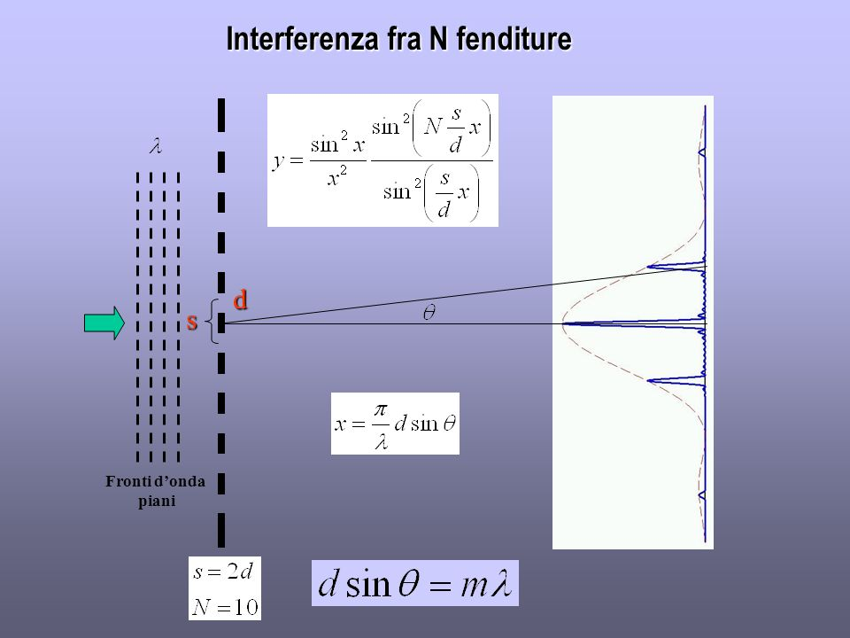 Interferenza fra N fenditure