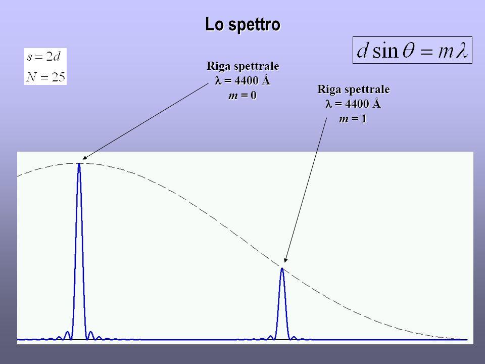 Lo spettro Riga spettrale l = 4400 Å m = 0 Riga spettrale l = 4400 Å