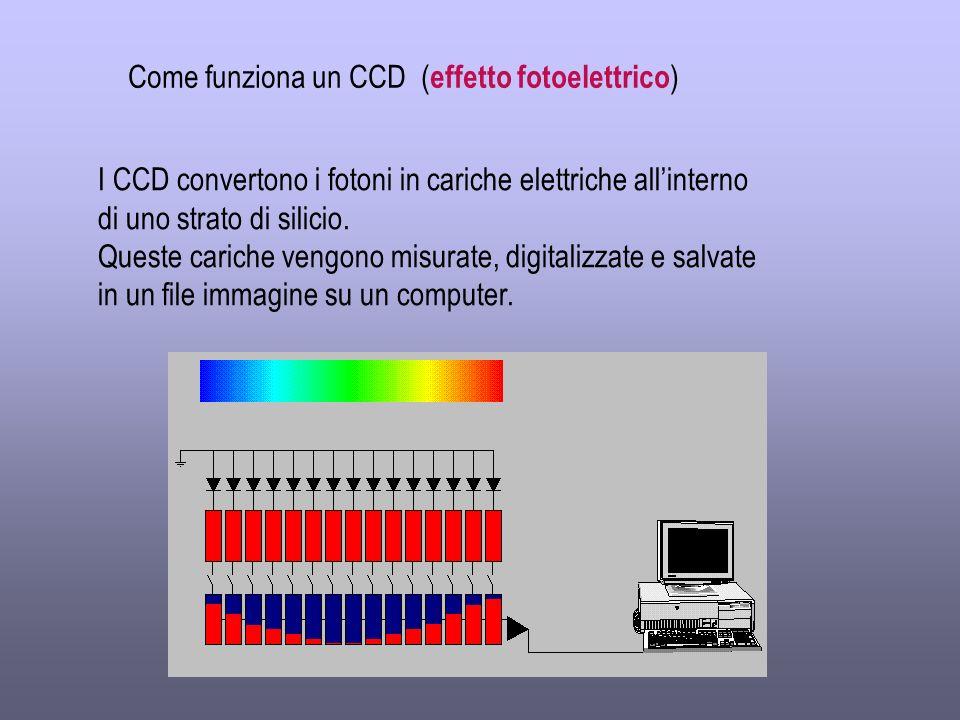 Come funziona un CCD (effetto fotoelettrico)
