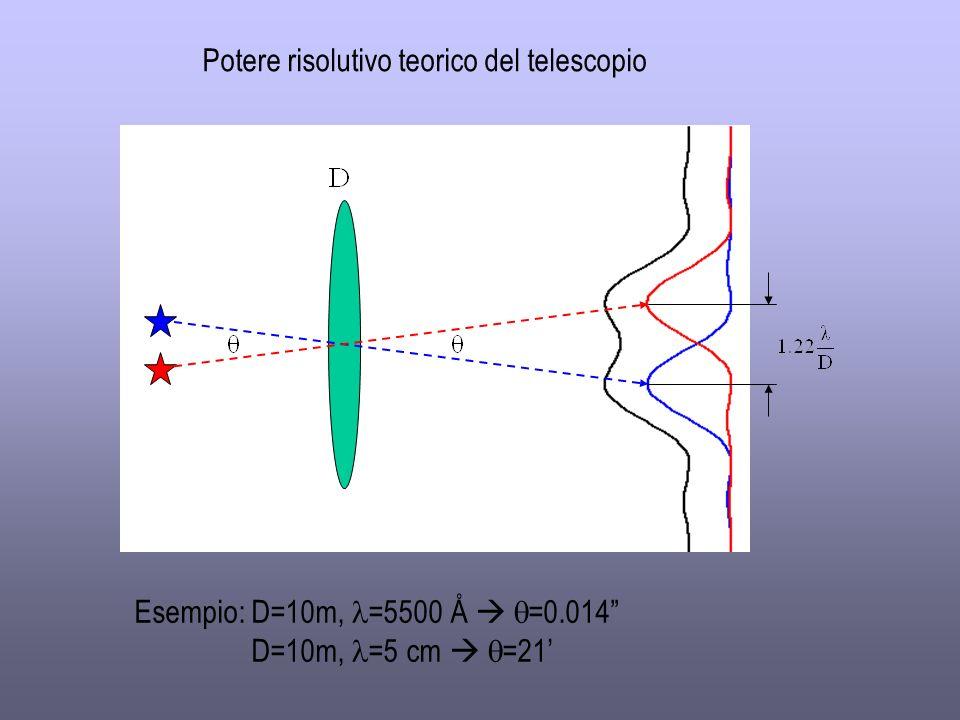 Potere risolutivo teorico del telescopio
