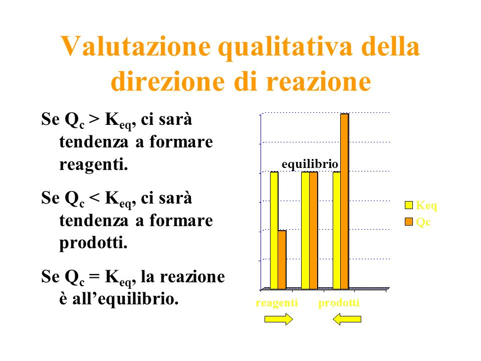 Valutazione qualitativa della direzione di reazione