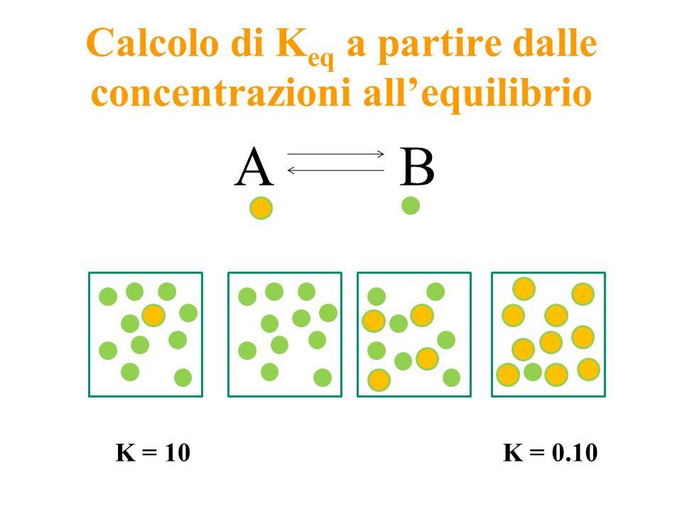 Calcolo di Keq a partire dalle concentrazioni all'equilibrio