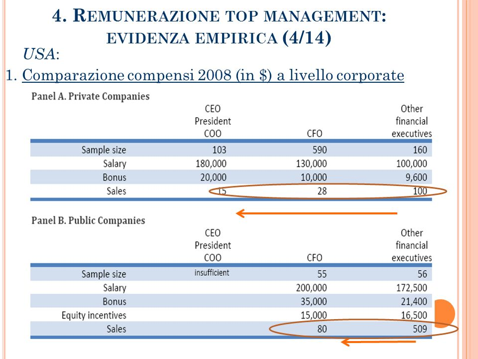 4. Remunerazione top management: evidenza empirica (4/14)