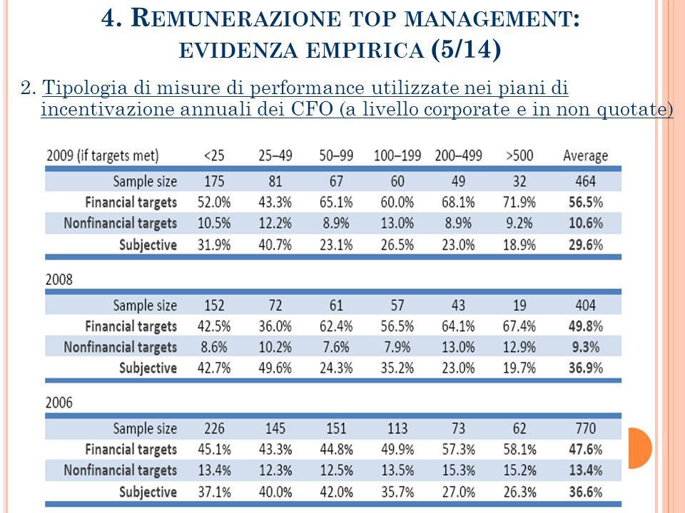 4. Remunerazione top management: evidenza empirica (5/14)