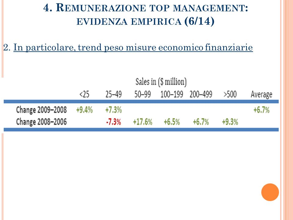 4. Remunerazione top management: evidenza empirica (6/14)