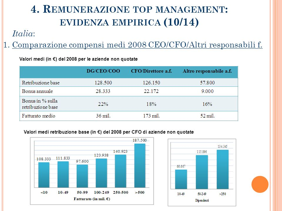 4. Remunerazione top management: evidenza empirica (10/14)