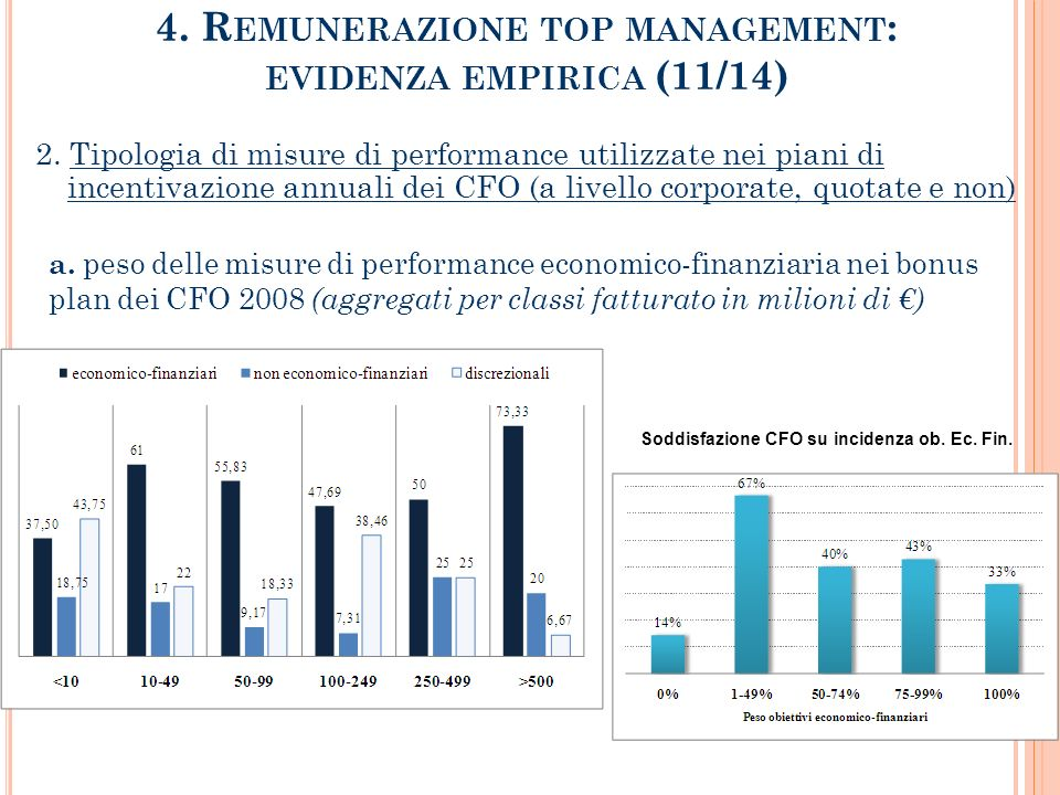 4. Remunerazione top management: evidenza empirica (11/14)