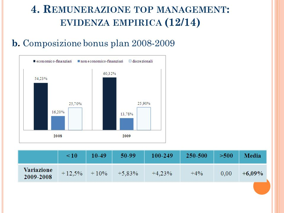 4. Remunerazione top management: evidenza empirica (12/14)