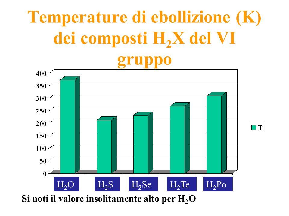 Temperature di ebollizione (K) dei composti H2X del VI gruppo