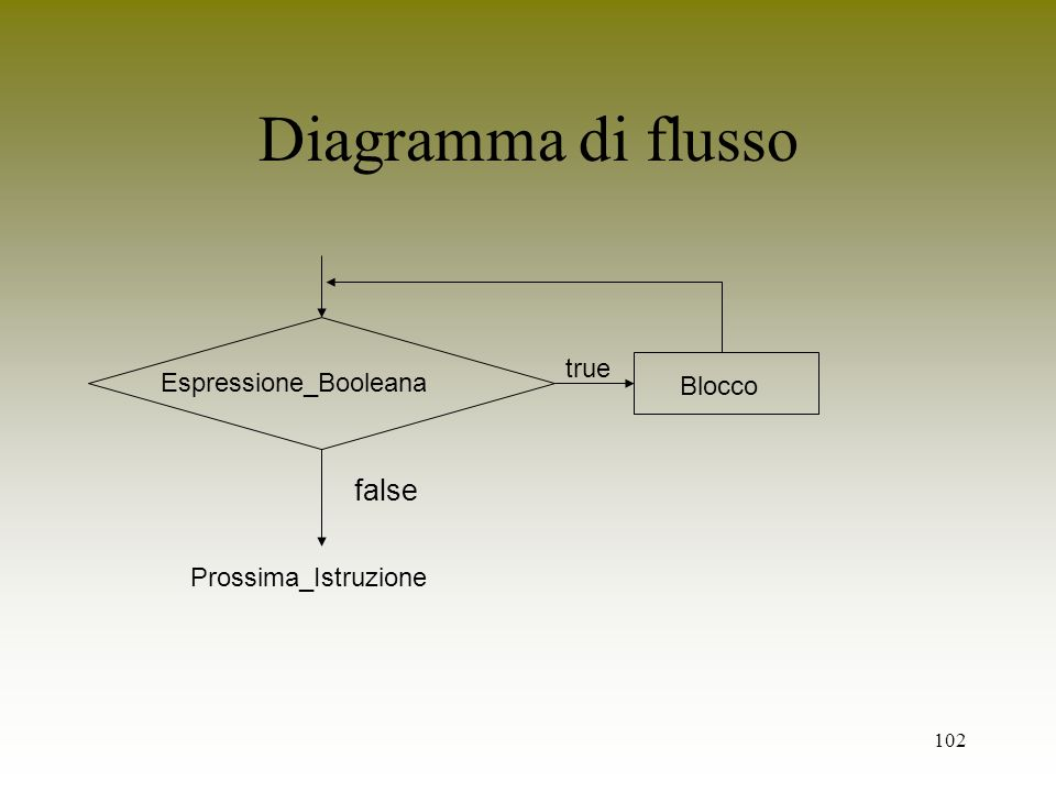 Diagramma di flusso false true Espressione_Booleana Blocco