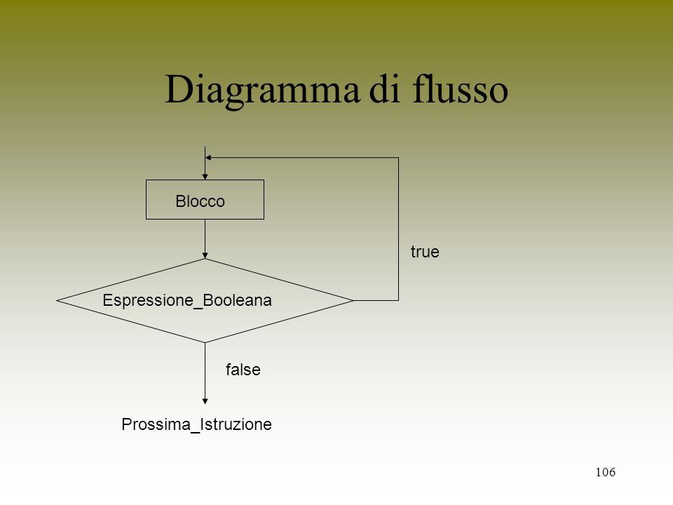 Diagramma di flusso Blocco true Espressione_Booleana false