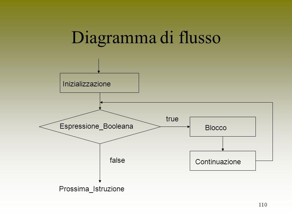 Diagramma di flusso Inizializzazione true Espressione_Booleana Blocco