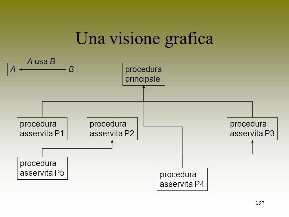 Una visione grafica A B A usa B procedura principale