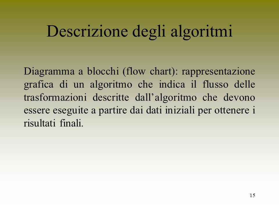Descrizione degli algoritmi