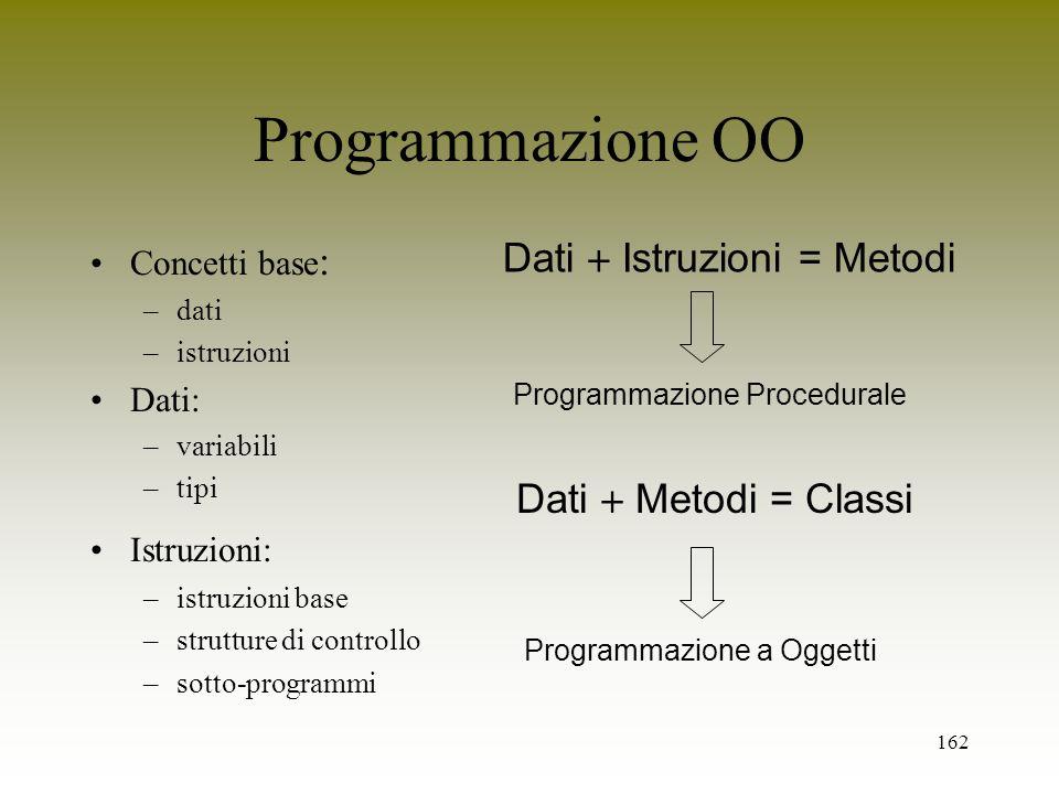 Programmazione OO Dati  Istruzioni = Metodi Dati  Metodi = Classi