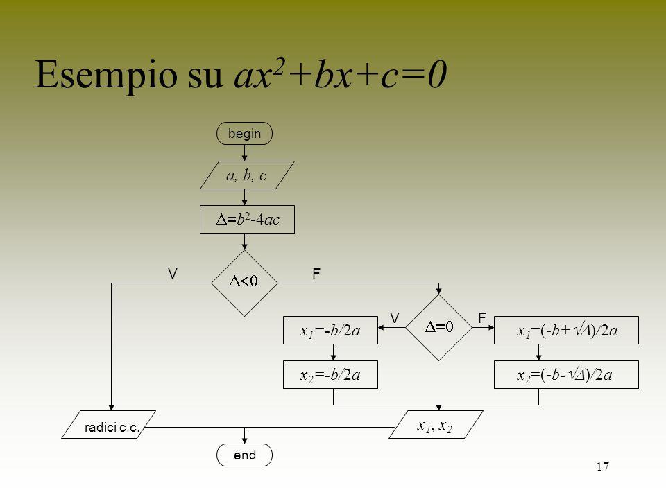 Esempio su ax2+bx+c=0 a, b, c b2-4ac   x1=-b/2a x1=(-b+)/2a