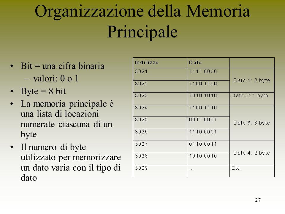Organizzazione della Memoria Principale