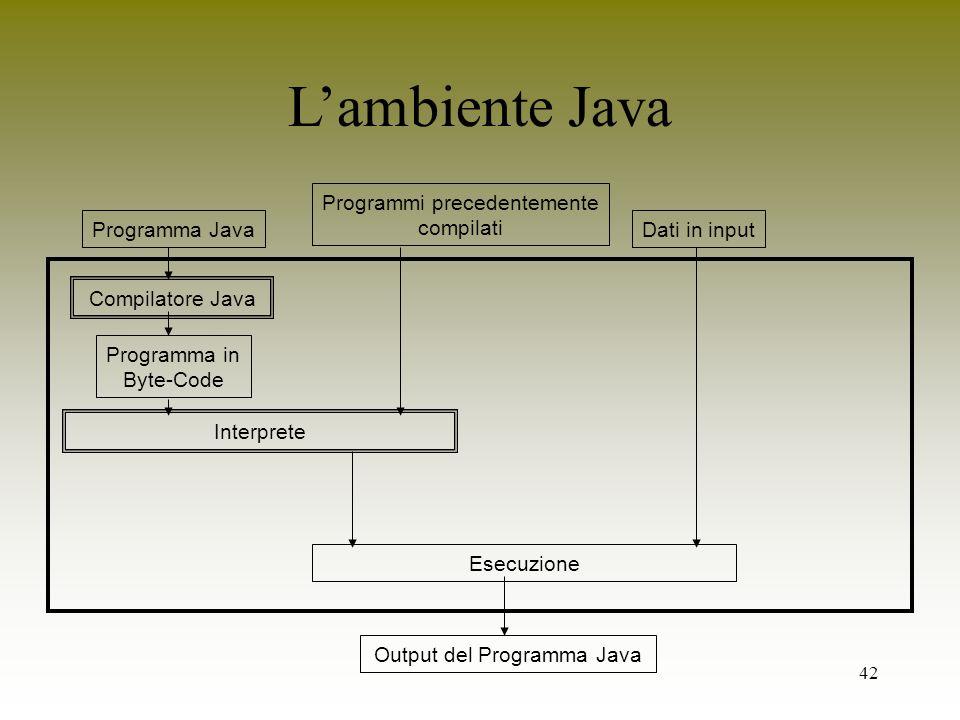 L'ambiente Java Interprete Programmi precedentemente compilati