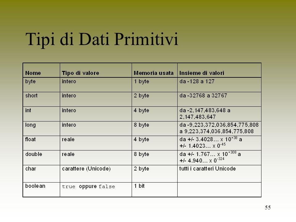 Tipi di Dati Primitivi