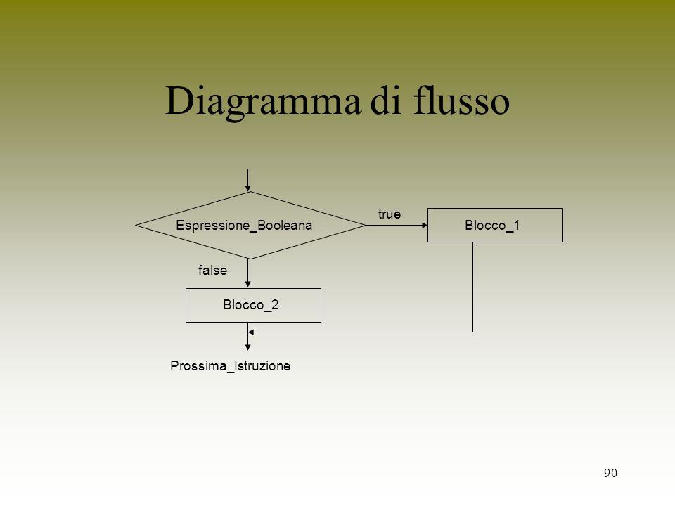 Diagramma di flusso Espressione_Booleana true Blocco_1 false Blocco_2