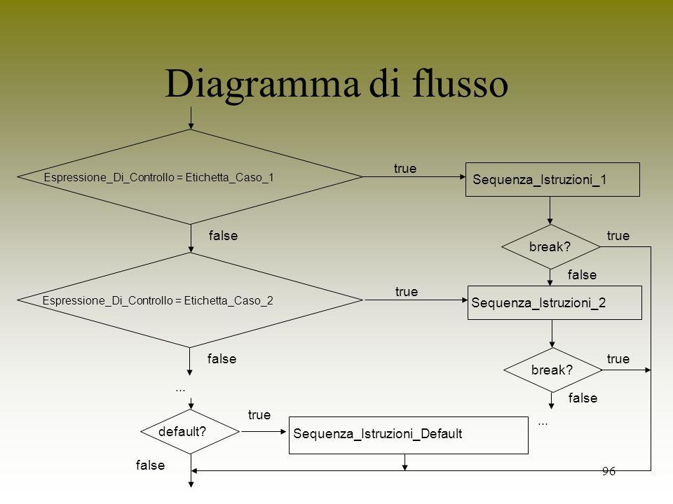 Diagramma di flusso true Sequenza_Istruzioni_1 break false true